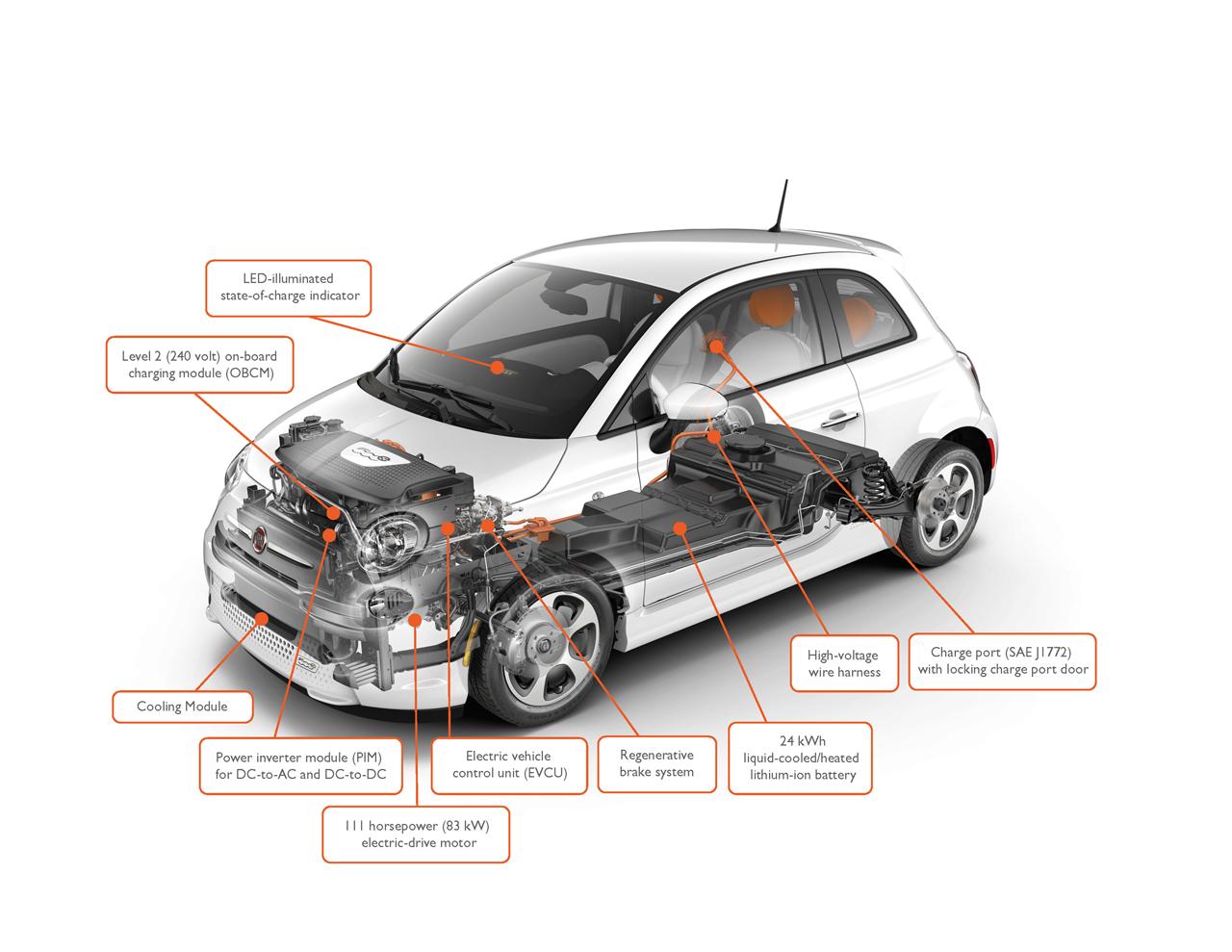 Fiat 500e costa troppo elettrovelocipedi la fa a meno eva - A letto con eva esordienti in azione ...